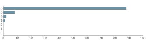 Chart?cht=bhs&chs=500x140&chbh=10&chco=6f92a3&chxt=x,y&chd=t:88,8,2,1,0,0,0&chm=t+88%,333333,0,0,10|t+8%,333333,0,1,10|t+2%,333333,0,2,10|t+1%,333333,0,3,10|t+0%,333333,0,4,10|t+0%,333333,0,5,10|t+0%,333333,0,6,10&chxl=1:|other|indian|hawaiian|asian|hispanic|black|white